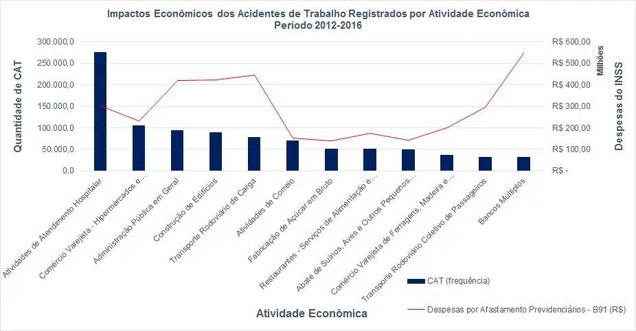 gráfico de impactos econômicos dos acidentes de trabalho por atividade
