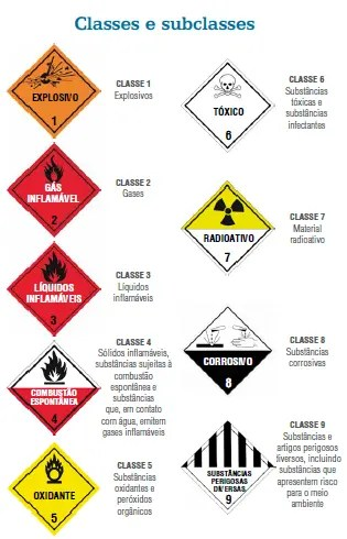 Placas Classe e subclasses de risco