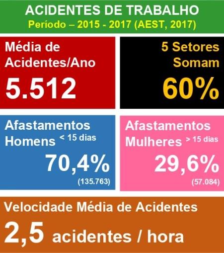 acidentes de trabalho 2015-2017