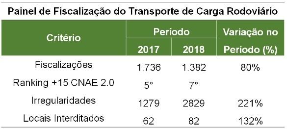 Tabela - Fiscalização do transporte de Carga Rodoviário