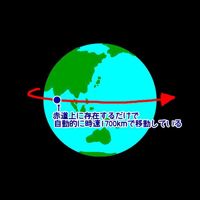 速度 地球 回転