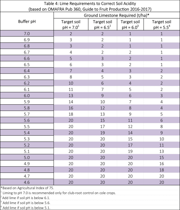 Table describing lime requirements to correct soil acidity