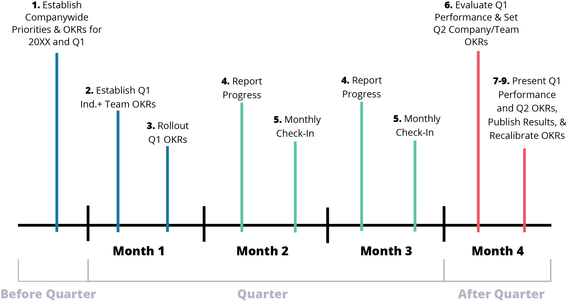 A Free Guide to Establish a Quarterly OKR Cycle