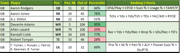 Packers offensive ranks by position group.  Strengths: QB, RB, WR, OL