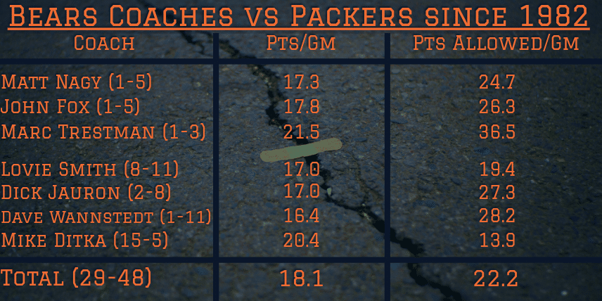 Bears coaches since 1982 have combined records of 29-48 against Green Bay. Average Points scored of 18.1, average points allowed of 22.2. Mike Ditka and Lovie Smith are the only coaches to win more than 2 games versus the Packers in that span.
