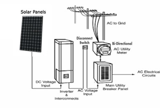 solar panel meter wiring diagram 3 way switch power at light how to install panels ontario installers net metering typical connection