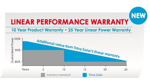Solar panels warranty