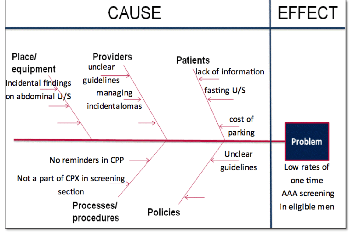 the cause and effect diagram basement shower plumbing aaa clinical process map ontario stroke network