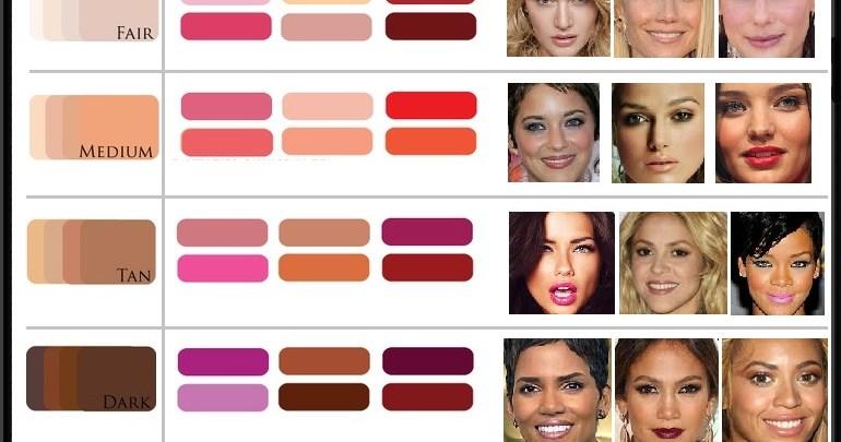 أحمر الشفاه المناسب لألوان البشرة المختلفة