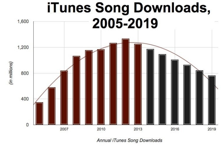 itunes rise fall graph sales