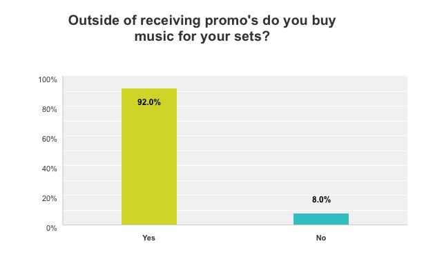 Q1---Do-you-Buy-Music