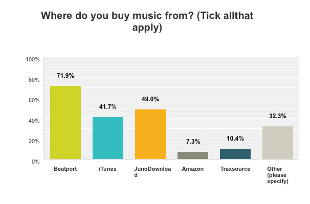 Q3---Where-Do-you-Buy-Music-From