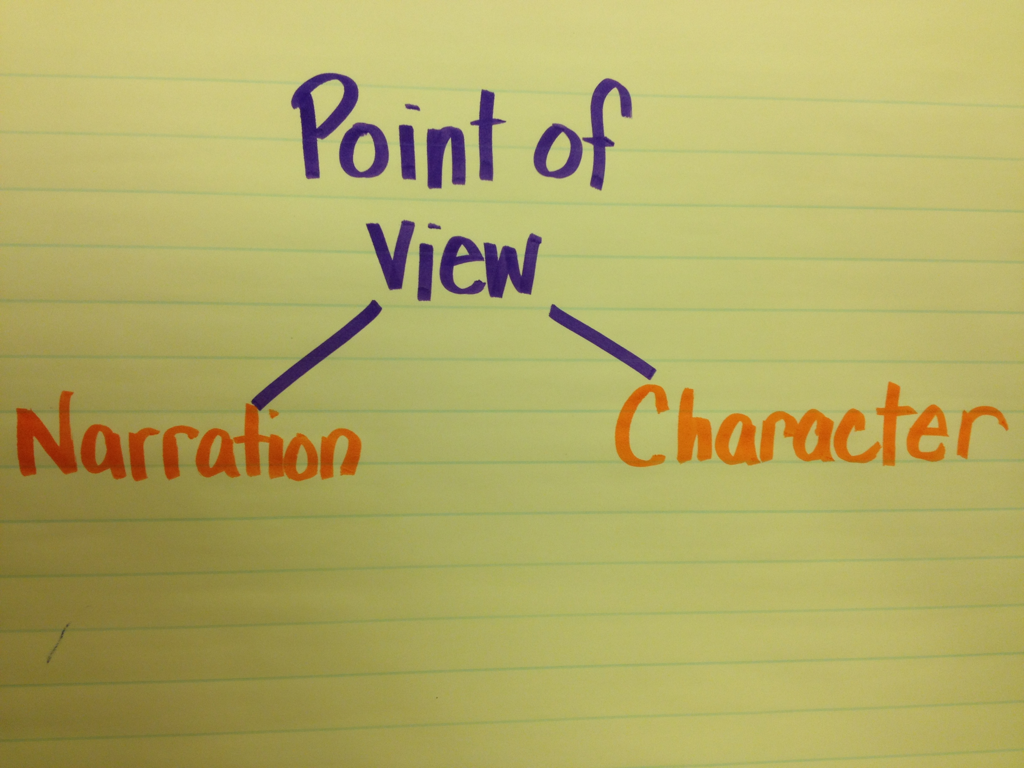 Common Core And Point Of View