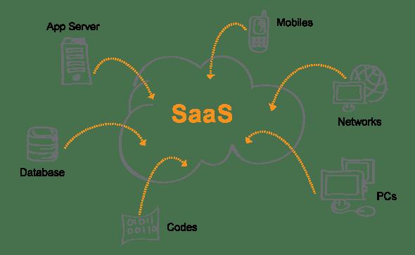 SAAS (Software as a service) platform Architecture