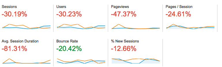 Bounce rate is down - that's a positive!