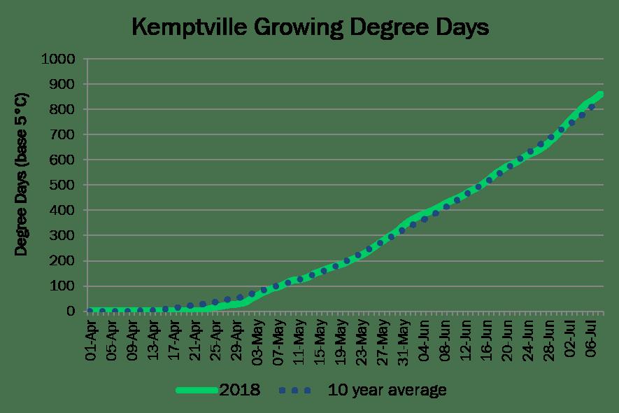 KemptvilleDD July8
