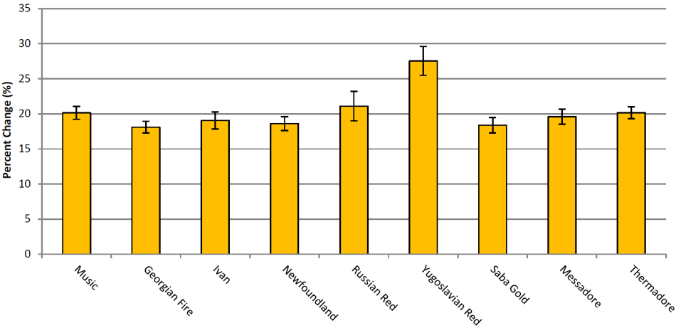 Fig10-PercentChangeWeight.PNG