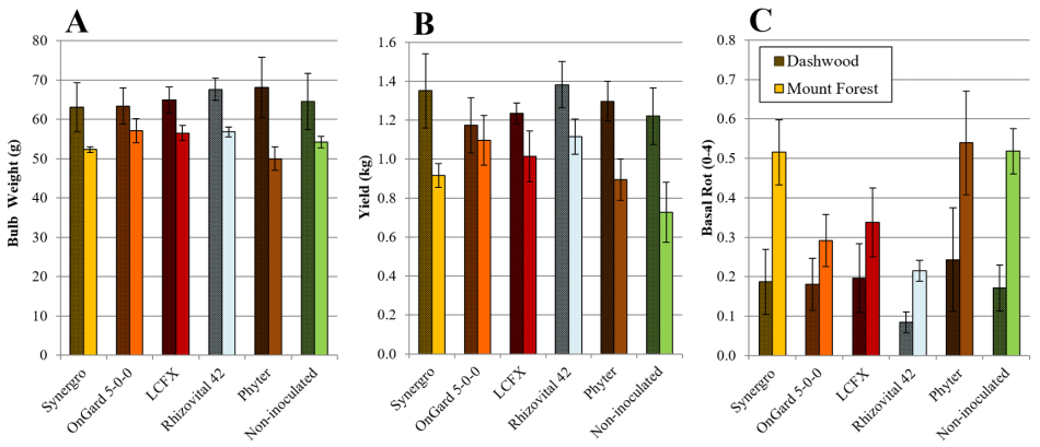 Figure 1. Bulb fresh weight (A), dry marketable yield per plot (B) and basal rot at harvest (C) for various biological treatments on garlic grown near Dashwood (shaded bars) and Mount Forest (solid bars), Ontario, 2017-2018.