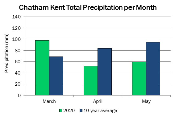 chatham_precip_may21_2020