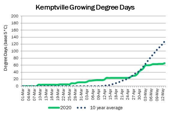 kemptville_GDD_may142020