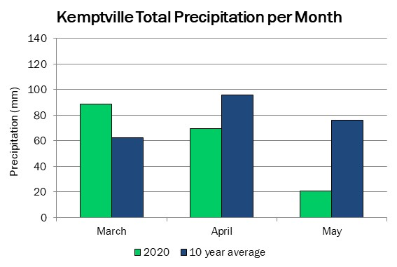 kemptville_precip_may21_2020