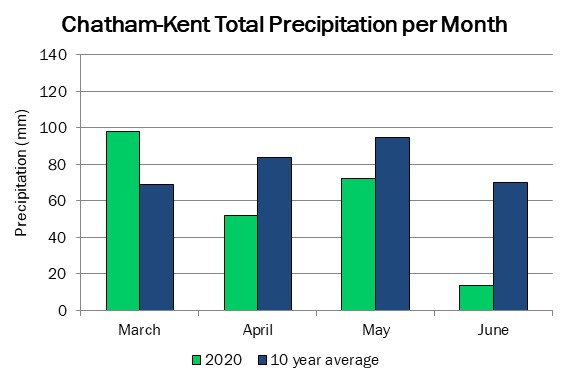 chatham_precip_jun4