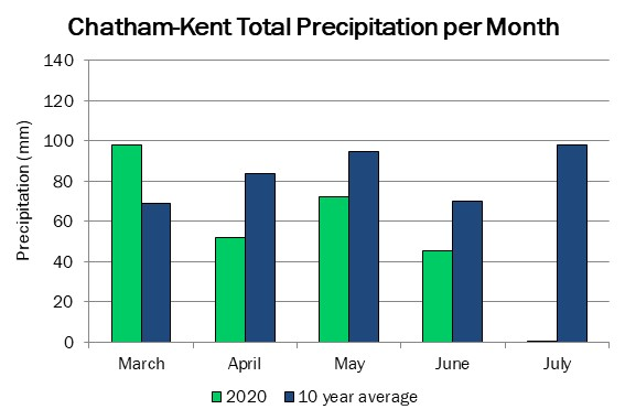 chatham_precip_jul9