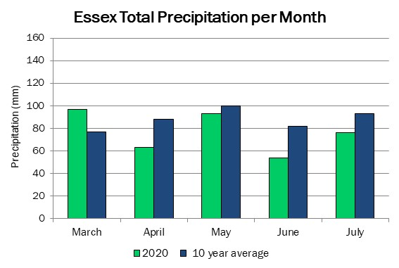 essex_precip_jul30