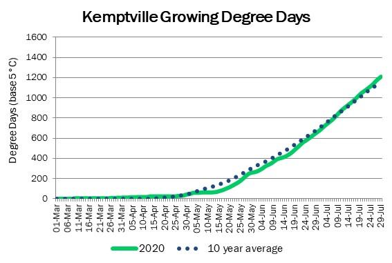 kemptville_GDD_jul30