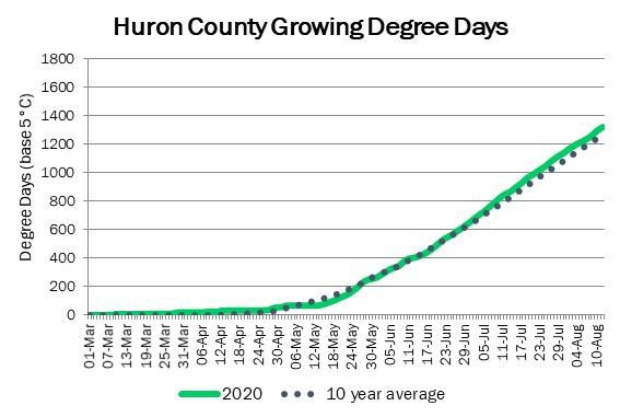 huron_GDD_aug13