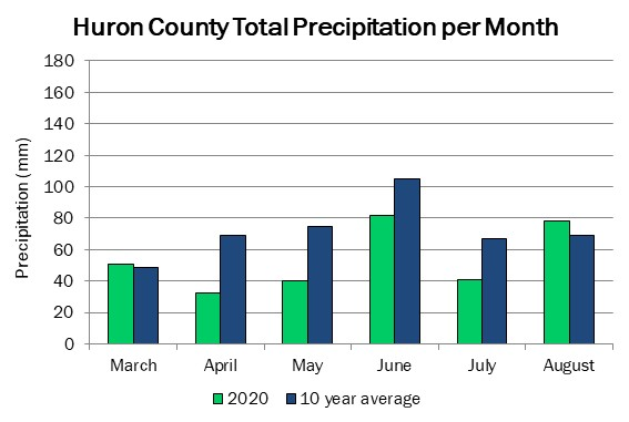 huron_precip_aug13