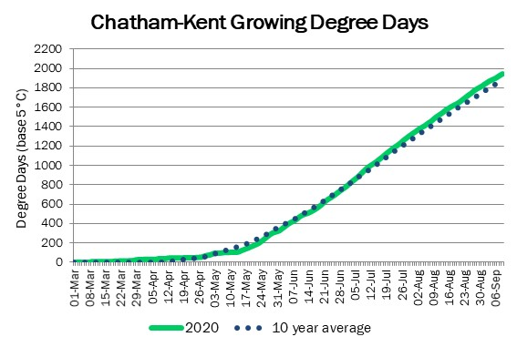 chatham_GDD_sep10