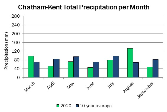 chatham_precip_sep17
