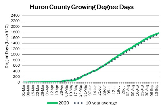 huron_GDD_sep17