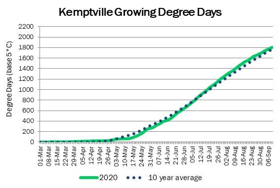 kemptville_GDD_sep10