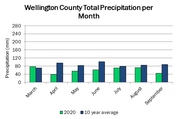 wellington_precip_sep10