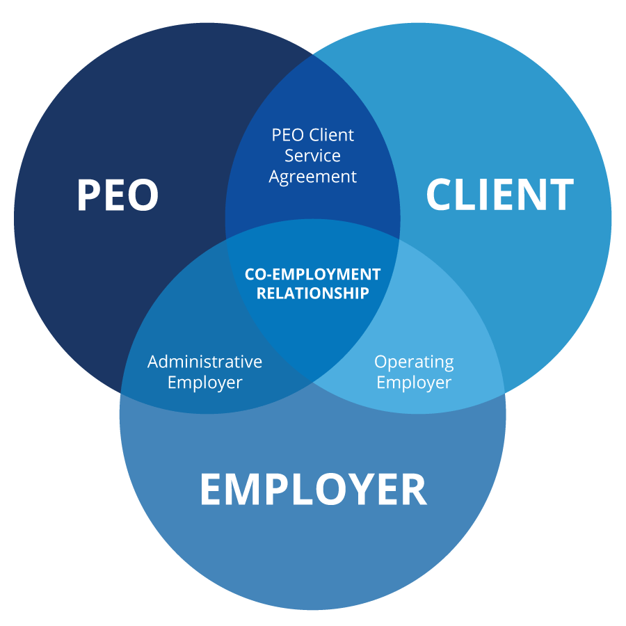 PEO Venn Diagram