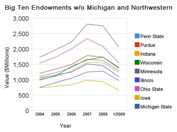big_ten_endowments_w_o_michigan_and_northwestern