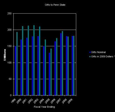 2009 Conversion Chart