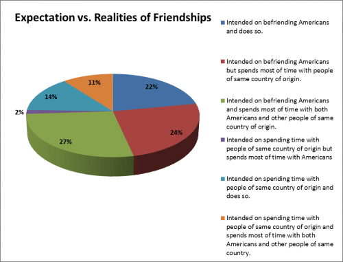 pie chart friend expectations