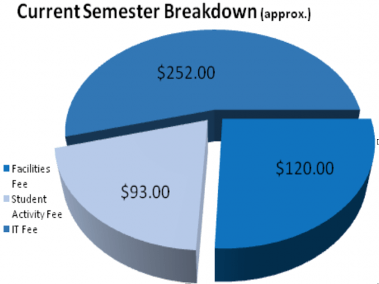 student activities fees