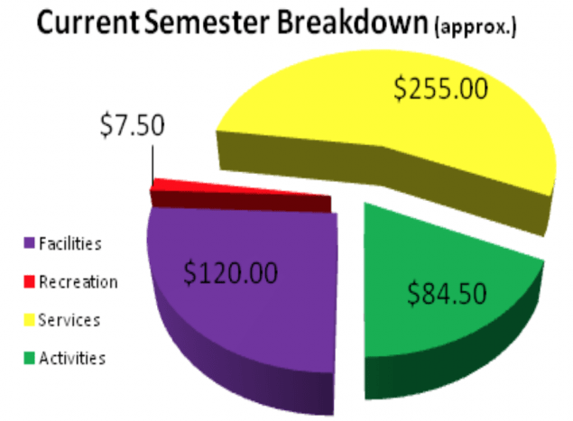 Future student fee breakdown