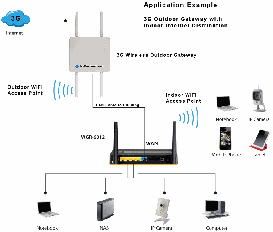 Network Solutions :: WAN Router with Wifi Access Point