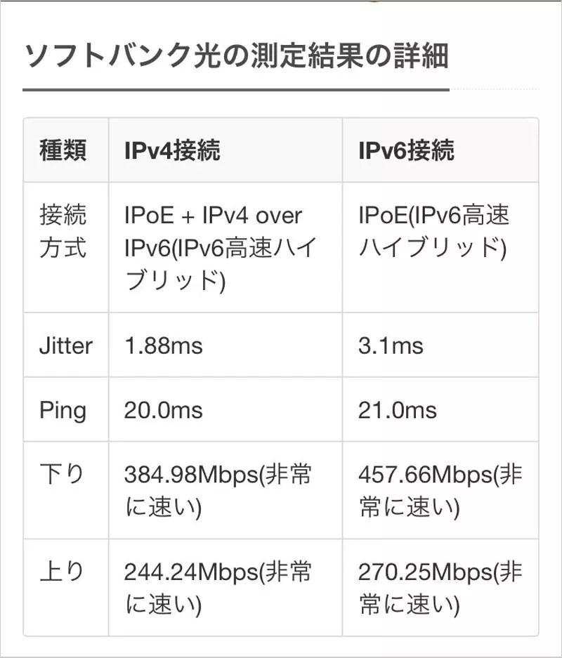 みんそくアプリから測定したの速度結果です。