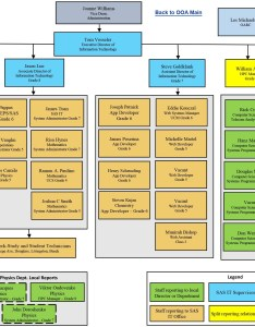also organizational chart ooa information technology rh ooastgers