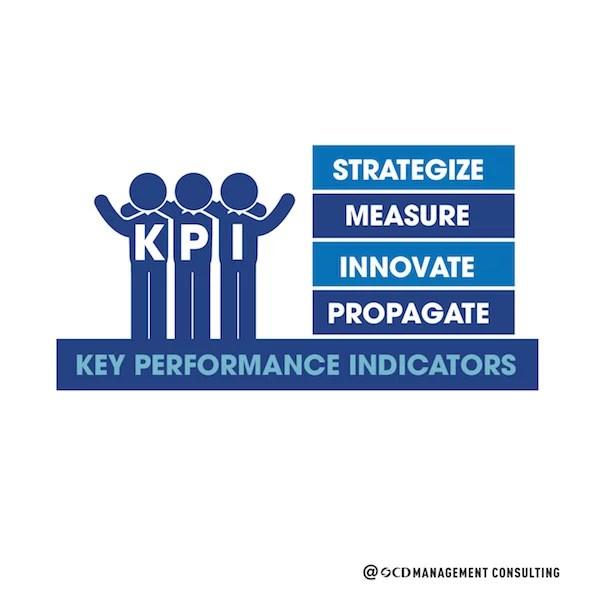 KPI system