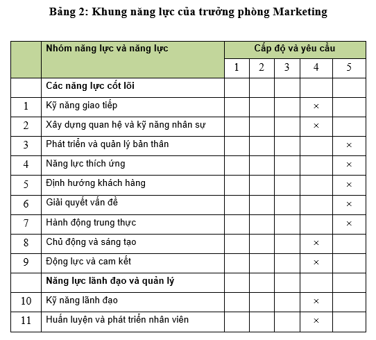 Marketing Manager Competency