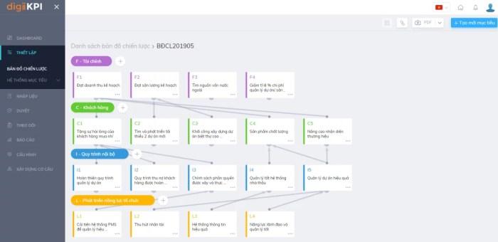 Một phần giao diện dasbboard của phần mềm OOC digiiKPI