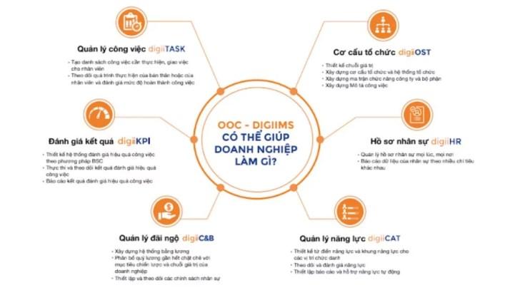 Phần mềm quản lý nhân sự digiiHR gồm 6 cấu phần