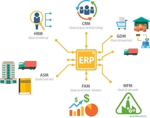 Phần mềm quản trị trong doanh nghiệp ERP